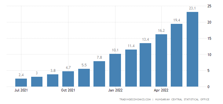 Hungary Food Inflation