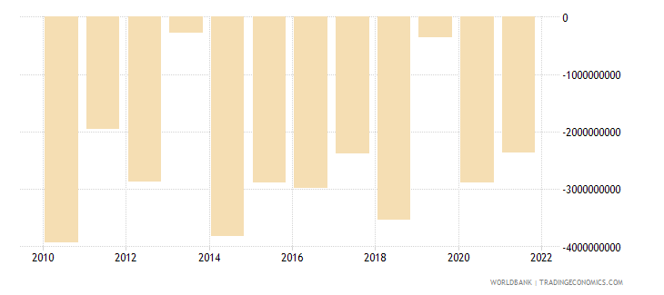 hungary foreign direct investment net bop us dollar wb data