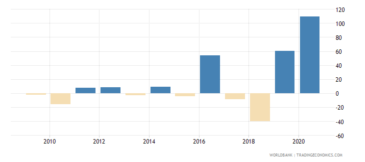 hungary foreign direct investment net inflows percent of gdp wb data