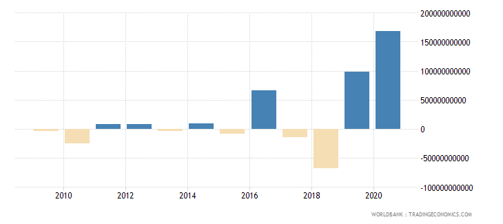hungary foreign direct investment net outflows bop current us$ wb data