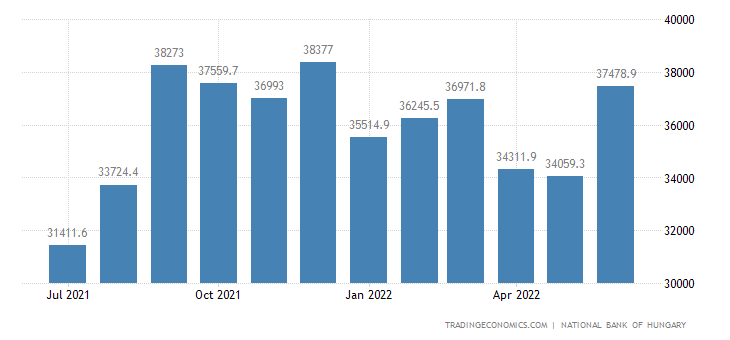 Hungary Foreign Exchange Reserves