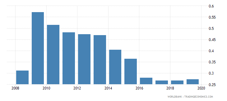 hungary foreign reserves months import cover goods wb data