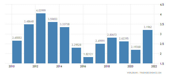 hungary fuel exports percent of merchandise exports wb data