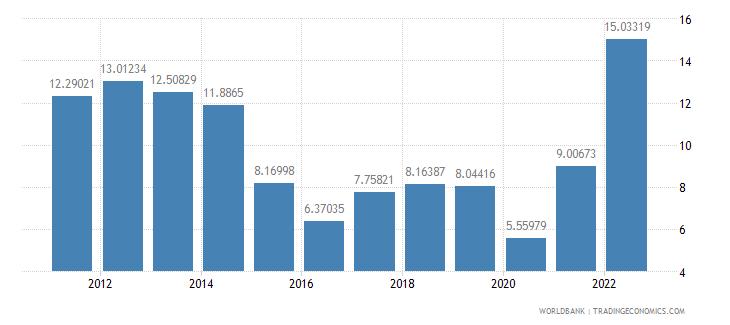 hungary fuel imports percent of merchandise imports wb data