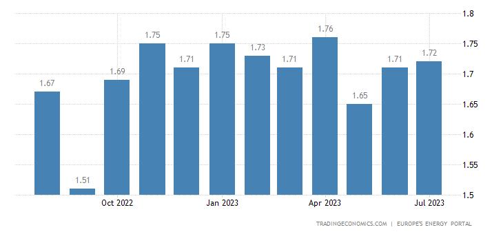Hungary Gasoline Prices