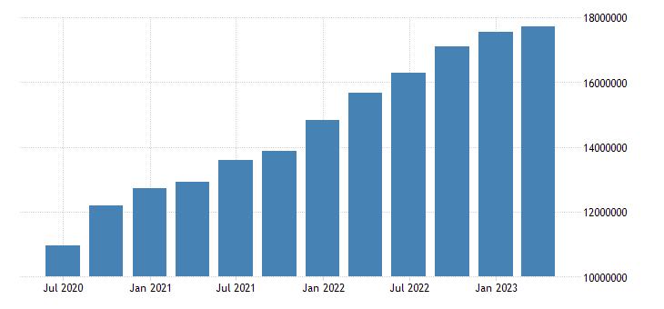 hungary gdp at market prices eurostat data