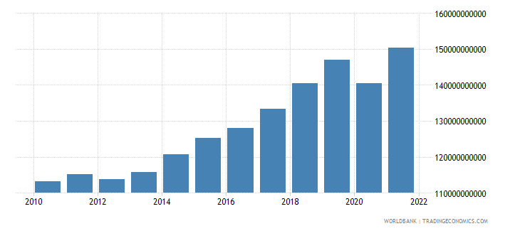 hungary gdp constant 2000 us dollar wb data