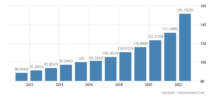 hungary gdp deflator base year varies by country wb data