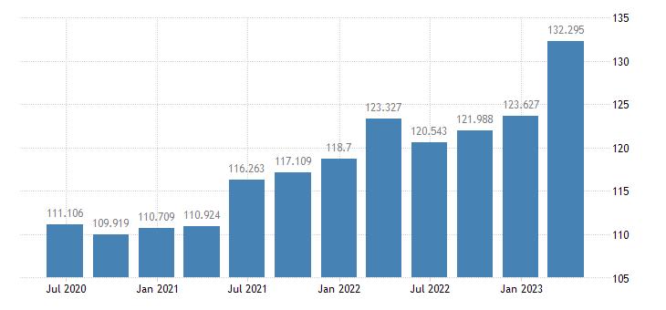 hungary gdp deflator eurostat data