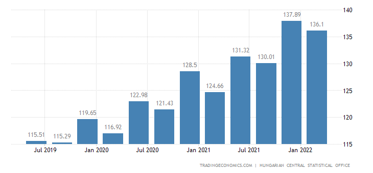 Hungary GDP Deflator
