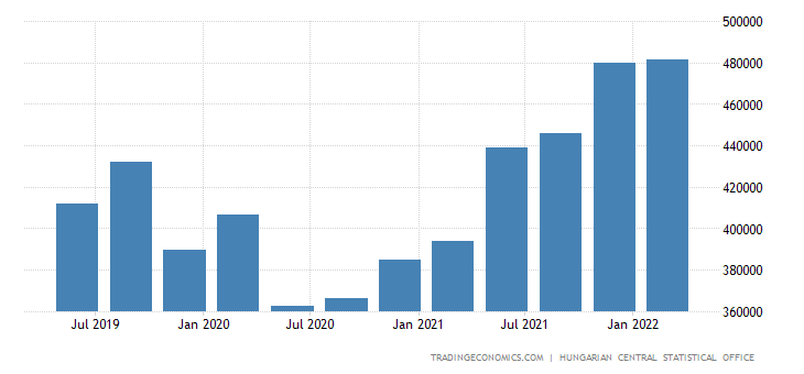 Hungary GDP From Construction