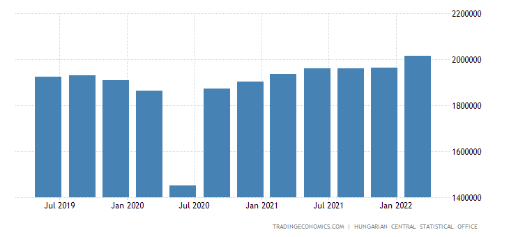 Hungary GDP From Manufacturing