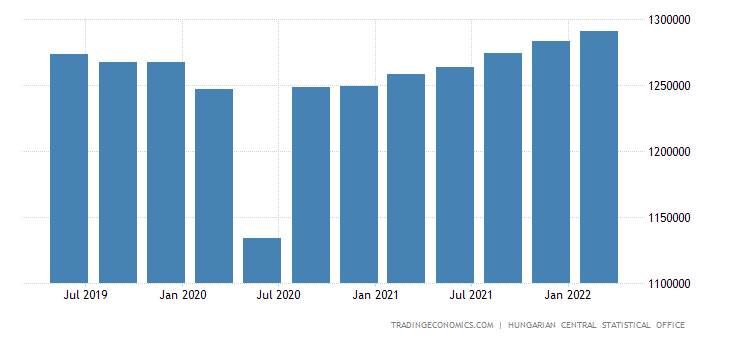 Hungary GDP From Public Administration