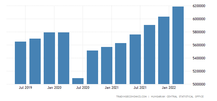 Hungary GDP From Services