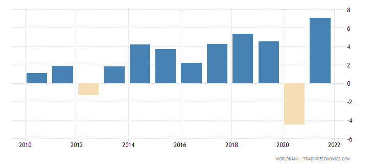 hungary gdp growth annual percent 2010 wb data