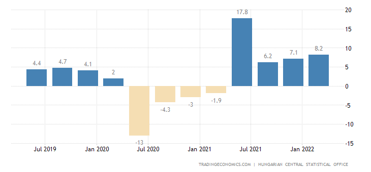 Hungary GDP Annual Growth Rate