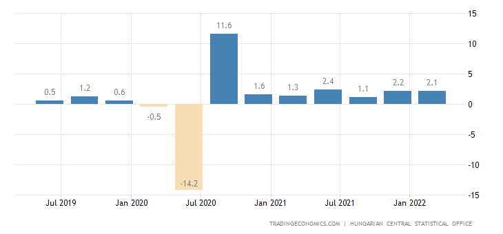 Hungary GDP Growth Rate