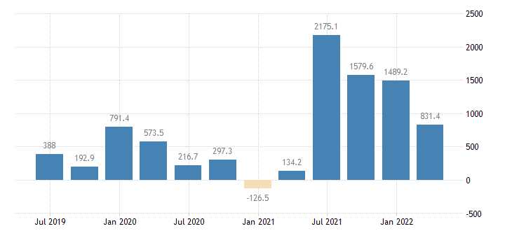 hungary gdp main components changes in inventories acquisitions less disposals of valuables eurostat data