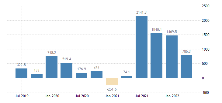 hungary gdp main components changes in inventories eurostat data