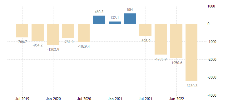 hungary gdp main components external balance goods eurostat data