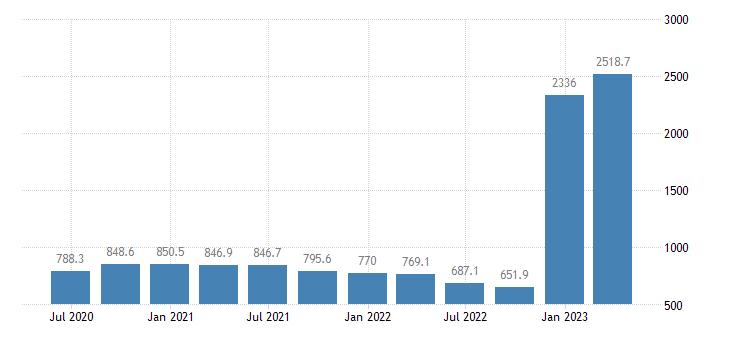 hungary gdp main components subsidies eurostat data