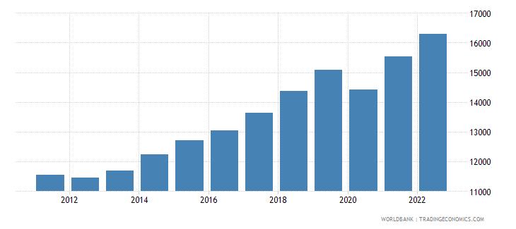 hungary gdp per capita constant 2000 us dollar wb data
