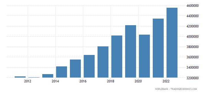hungary gdp per capita constant lcu wb data