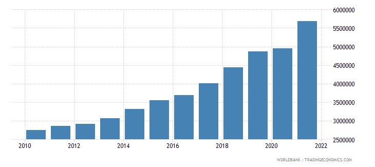 hungary gdp per capita current lcu wb data