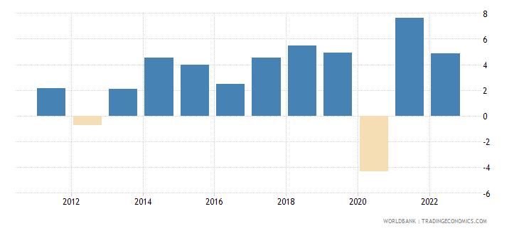 hungary gdp per capita growth annual percent wb data