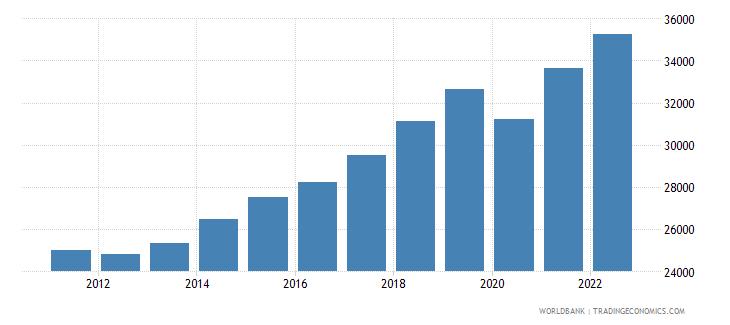 hungary gdp per capita ppp constant 2005 international dollar wb data