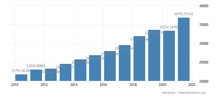 hungary gdp per capita ppp us dollar wb data