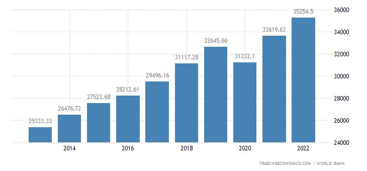 Hungary GDP per capita PPP