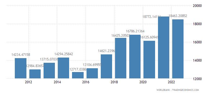 hungary gdp per capita us dollar wb data