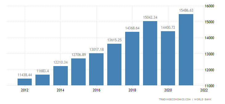 Hungary GDP per capita