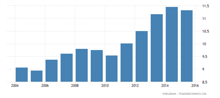 hungary gdp per unit of energy use constant 2005 ppp dollar per kg of oil equivalent wb data