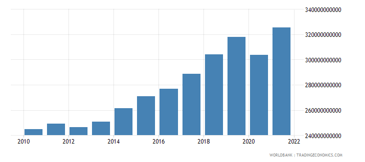 hungary gdp ppp constant 2005 international dollar wb data
