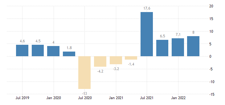 hungary gdp volumes eurostat data