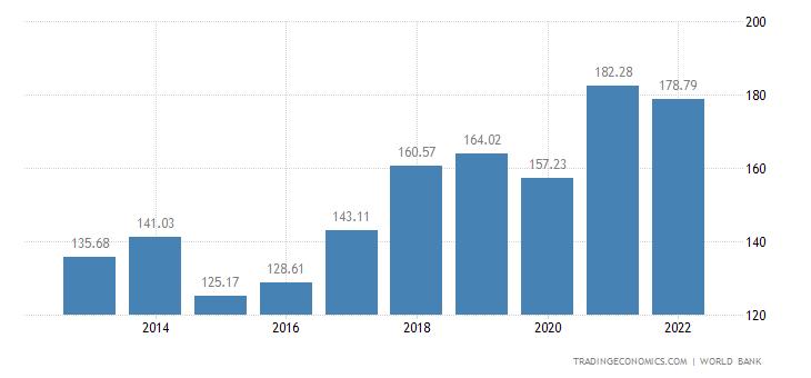 Hungary GDP