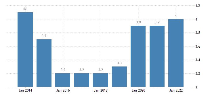 hungary gender gap in part time employment eurostat data