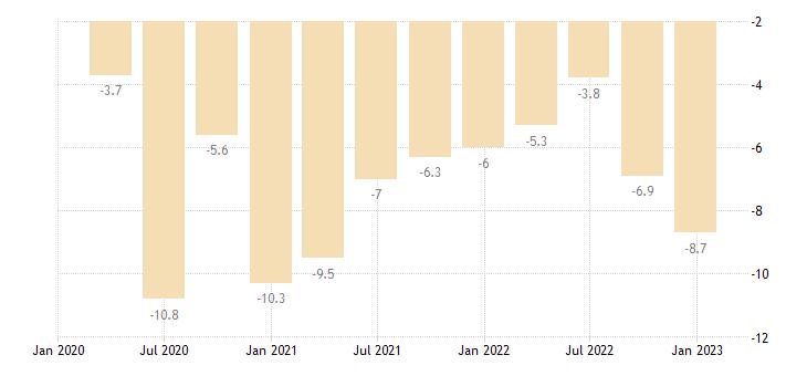hungary general gov deficit surplus eurostat data