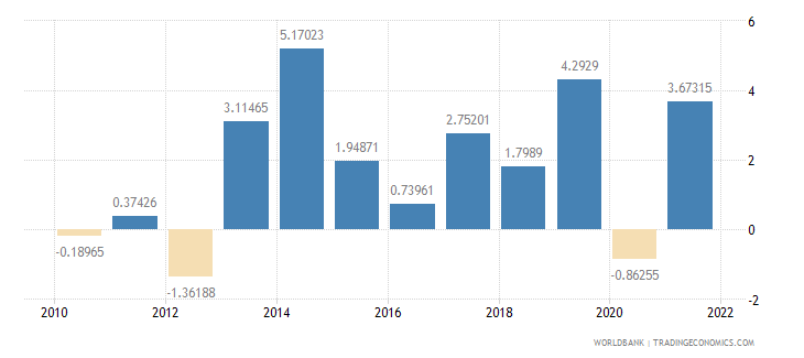 hungary general government final consumption expenditure annual percent growth wb data