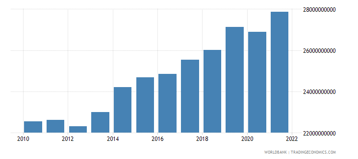 hungary general government final consumption expenditure constant 2000 us dollar wb data