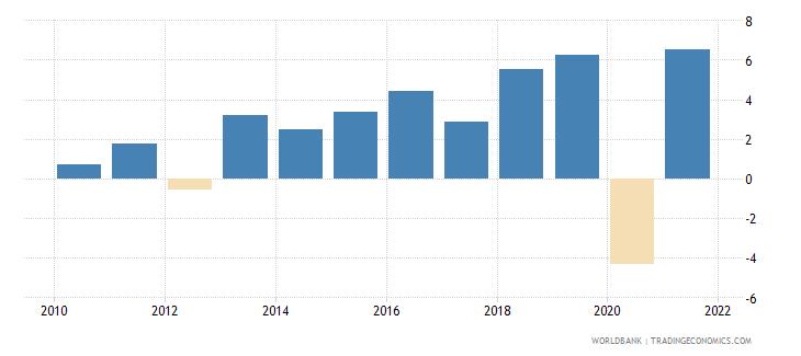 hungary gni growth annual percent wb data