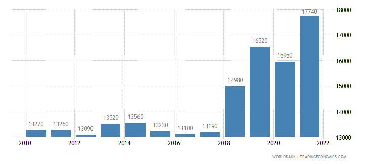 hungary gni per capita atlas method us dollar wb data