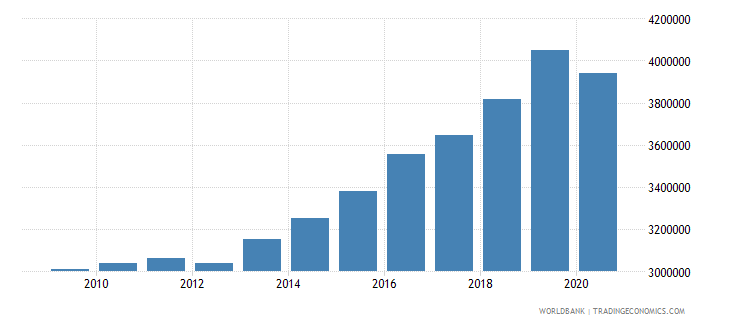 hungary gni per capita constant lcu wb data