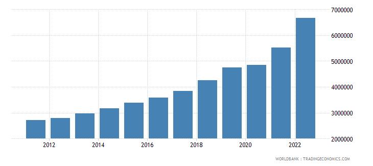 hungary gni per capita current lcu wb data