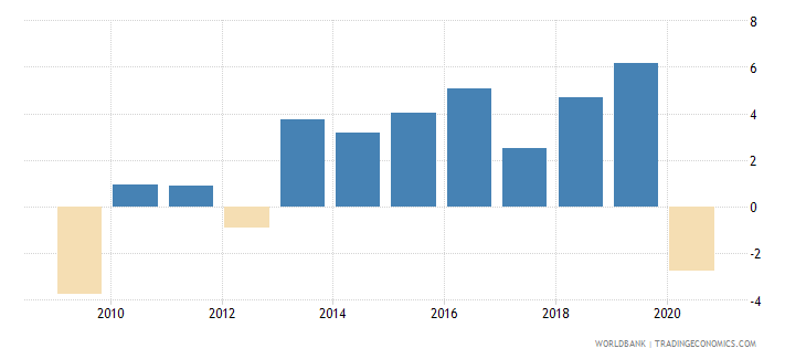 hungary gni per capita growth annual percent wb data