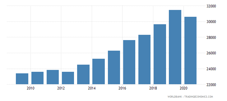 hungary gni per capita ppp constant 2011 international $ wb data