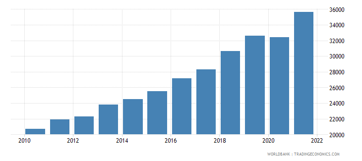 hungary gni per capita ppp us dollar wb data
