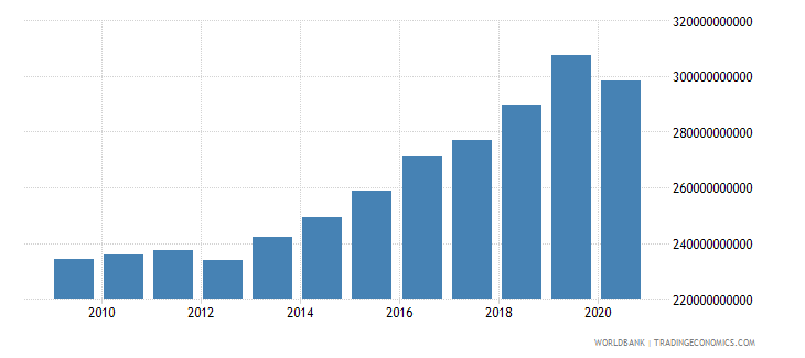 hungary gni ppp constant 2011 international $ wb data